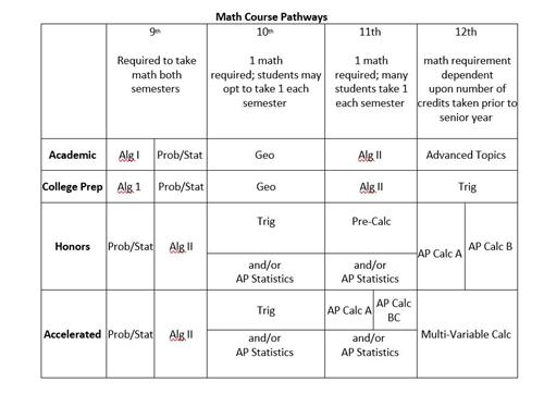 Course Pathway